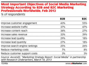 objectifs-marketing-social-media
