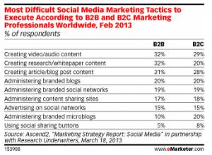 tactiques-marketing-social-media-difficiles