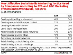 tactiques-marketing-social-media-efficaces
