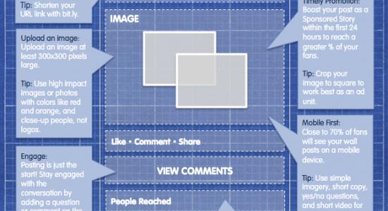 Comment rédiger une publication Facebook parfaite– et recevoir de l'engagement ?