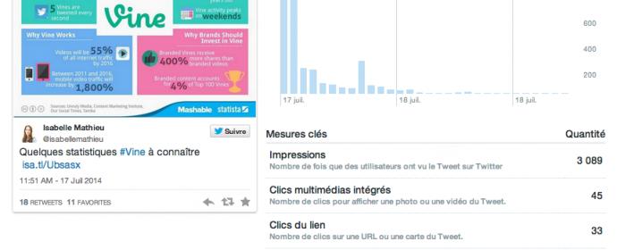 Twitter : 6 métriques incontournables dans « activité du tweet »