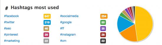 hashtag-twitter-influenceurs