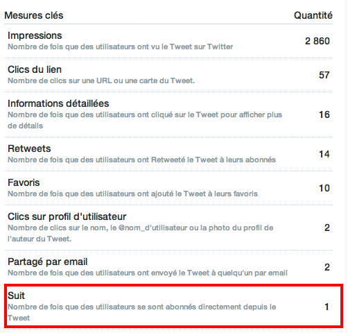 metrique-abonnement-compte-twitter