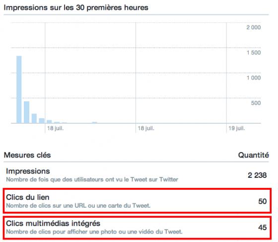 metrique-clics-activite-tweet-twitter
