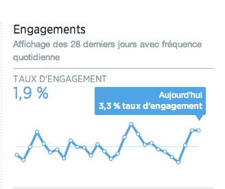 taux-engagement-twitter-journalier