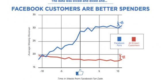 Les fans engagés sont des consommateurs qui dépensent plus [Etude]
