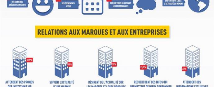 Etude: les Français et Facebook en 2014