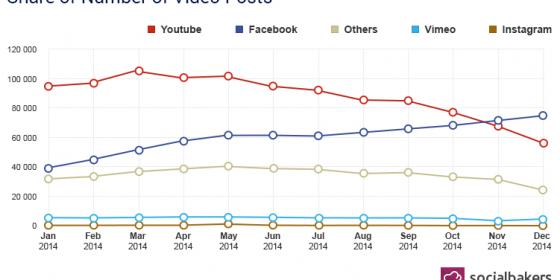 Les vidéos Facebook plus utilisées que les vidéos YouTube sur Facebook