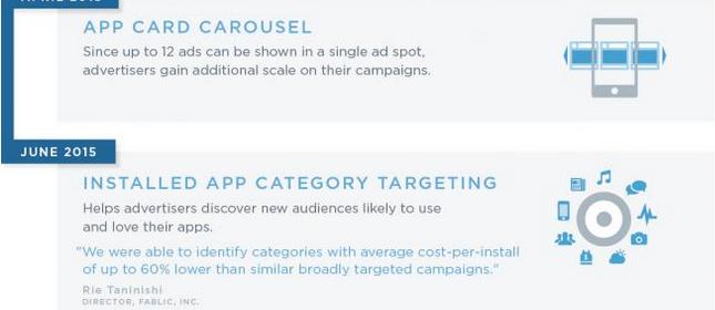 Twitter lance les annonces vidéos pour les applications et de nouvelles enchères