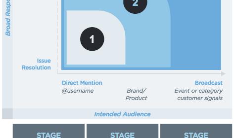 Twitter sort un guide gratuit sur le service client pour les marques