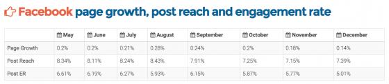 croissance-portee-engagement-pages-facebook