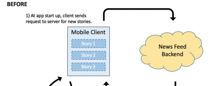 Facebook optimise davantage l'affichage des publications sur le mobile
