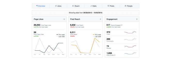 Un bug a affecté le reporting de l'engagement organique des pages Facebook
