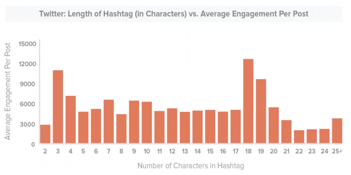 hashtag-twitter-longueur
