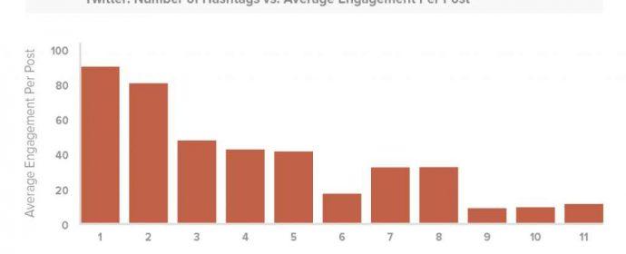 Combien de hashtags faut-il utiliser sur Twitter, Instagram et Facebook?