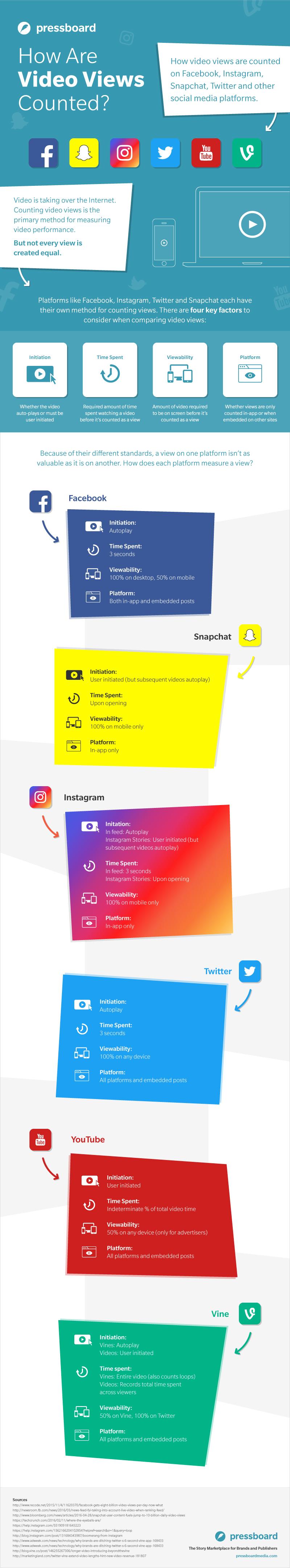 vue-video-medias-sociaux