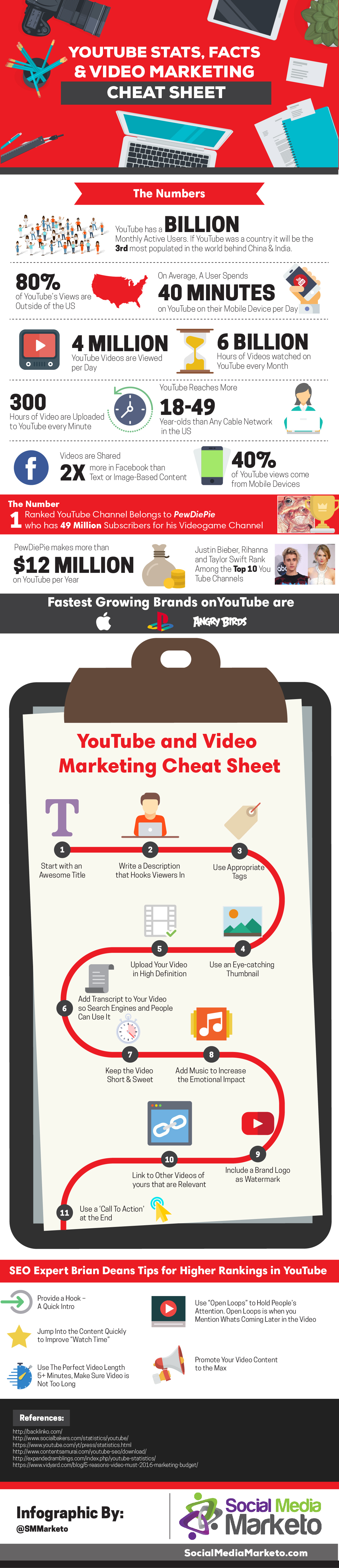 youtube-video-marketing-infographie