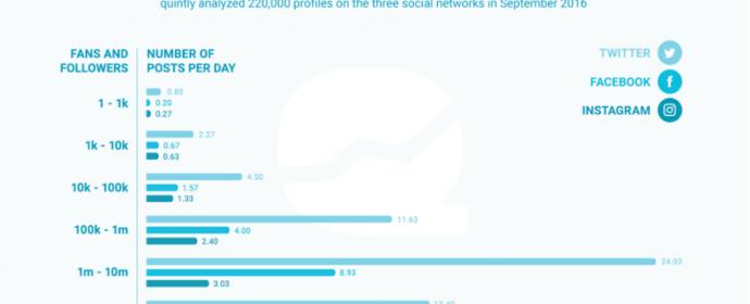 Quels résultats pour les marques sur Instagram, Twitter et Facebook au T3 2016?