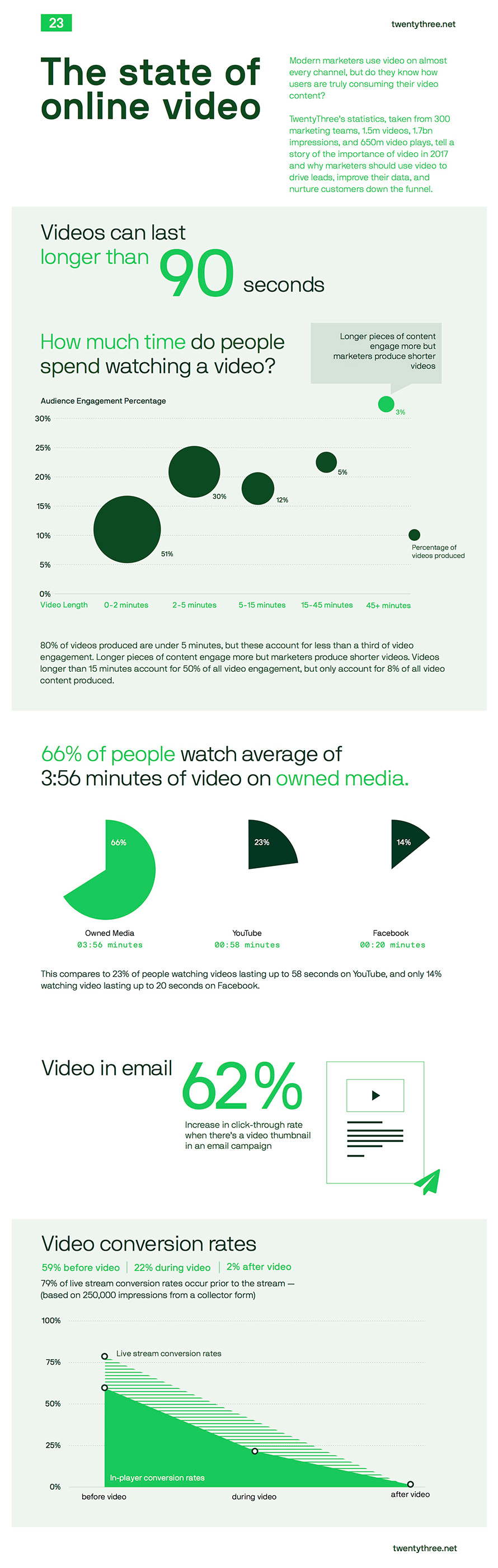 TwentyThree-State-of-Online-Video-infographic