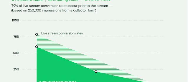 80% des vidéos génèrent moins d'un tiers de l'engagement total des vidéos