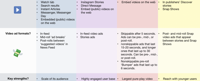 Quelles sont les caractéristiques des vidéos sur chaque plateforme sociale?