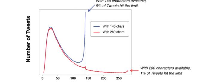Les tweets passent de 140 à 280 caractères