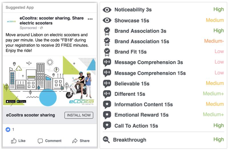 Facebook lance Creative Compass pour prédire l'impact d'une publicité
