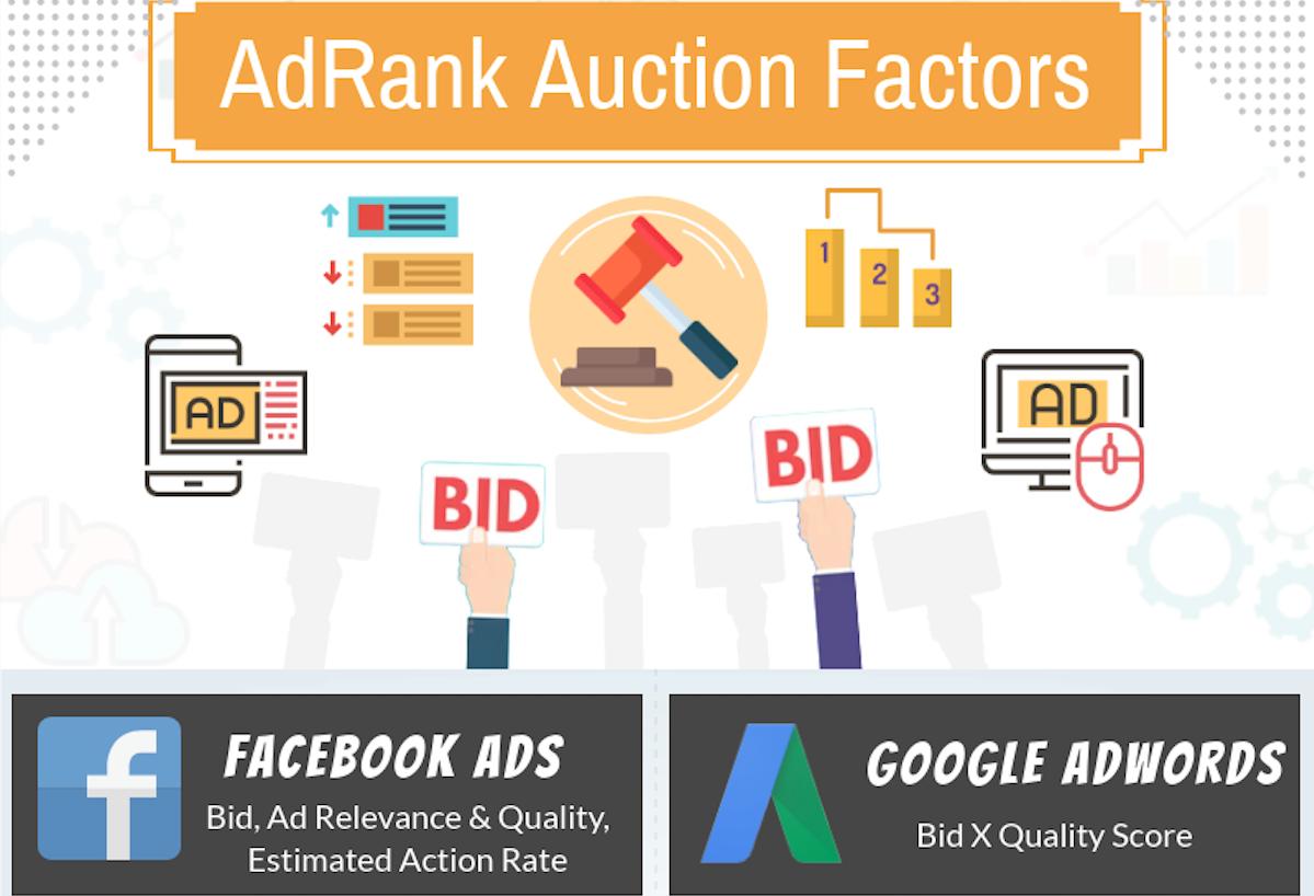 Comparatif des enchères pour les publicités sur Facebook et Google